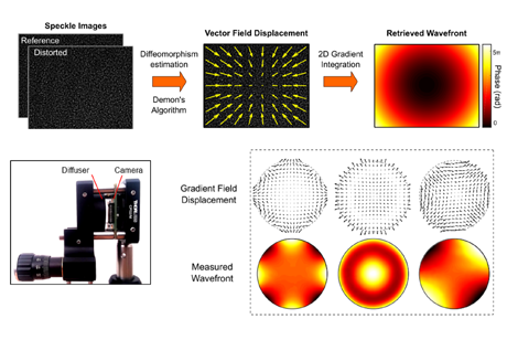 Diffuser-based optical wavefront sensing